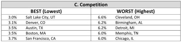 Preferability-Index-Table-C