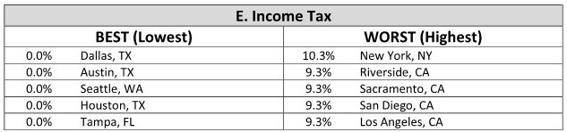 Preferability-Index-Table-E