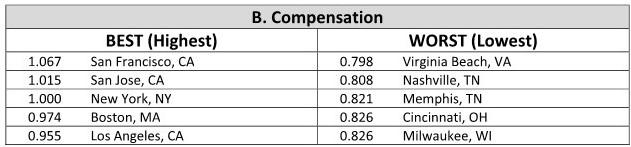 Preferability-Index-Table-B