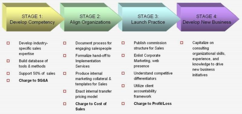 image from blog.softwaresalesschool.com